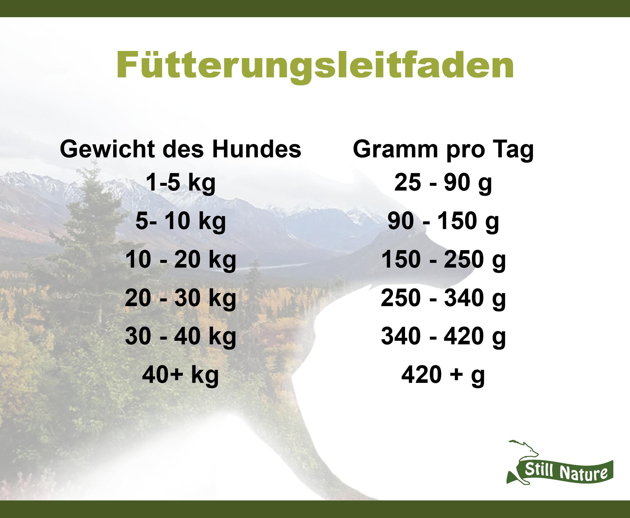 Hier findest du den Fütterungsleitfaden für die Still Nature Sorte Lamm, Süßkartoffel und Minze
