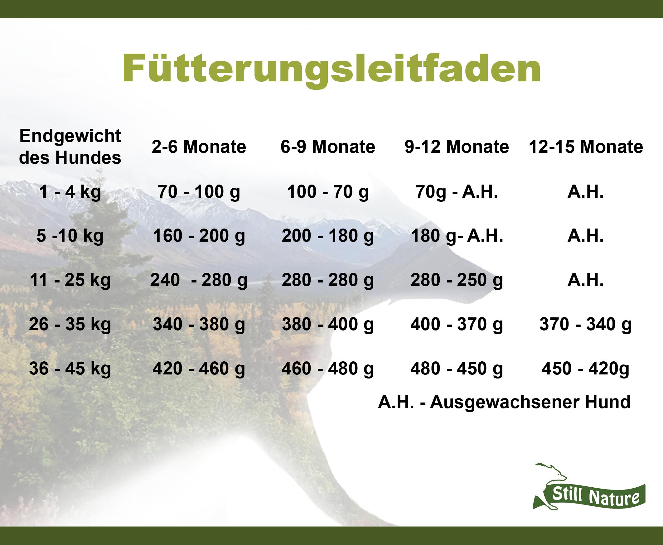 Hier findest du den Fütterungsleitfaden für die Still Nature Sorte Huhn, Pute und Lachs | Puppy