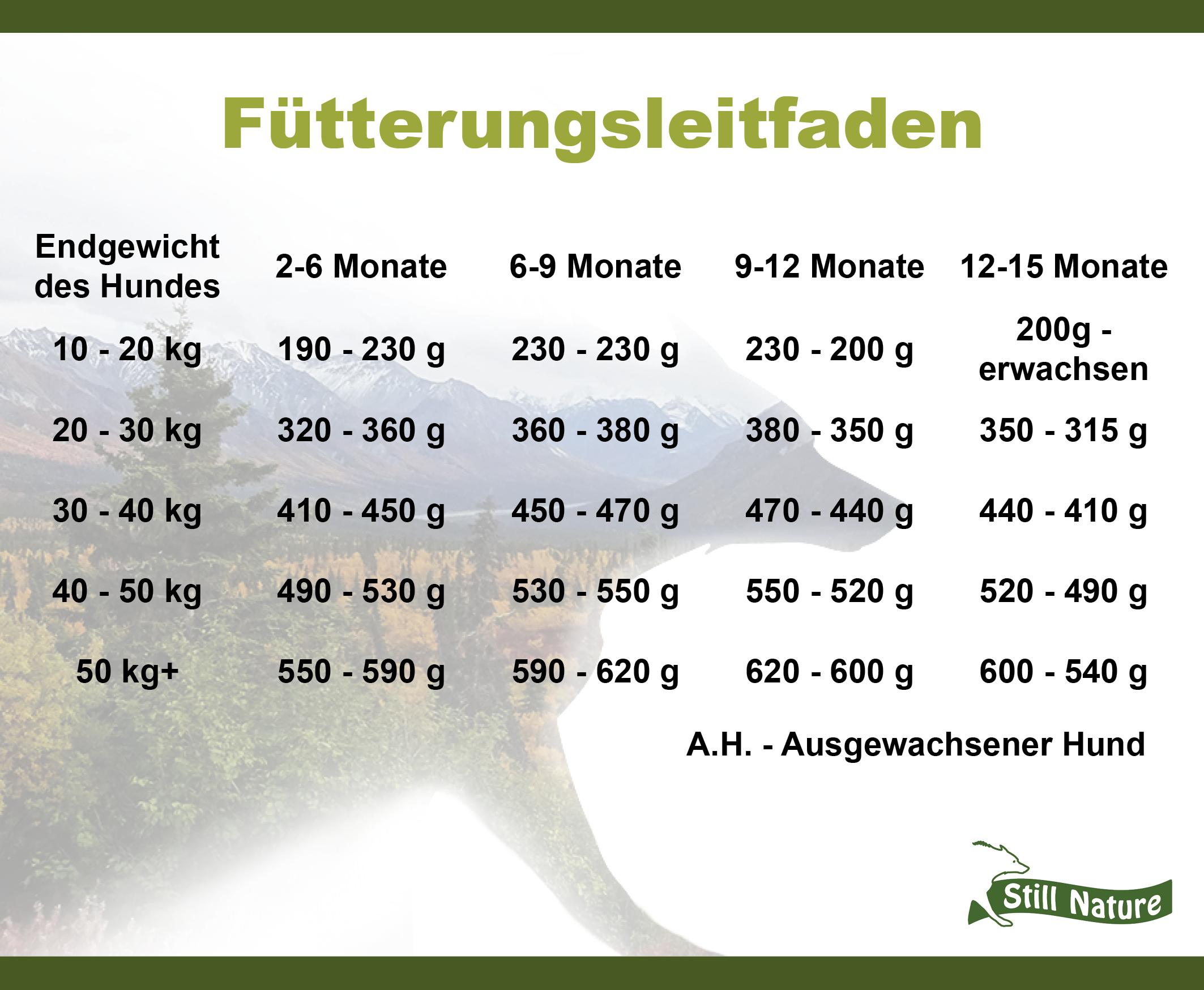 Hier findest du den Fütterungsleitfaden für die Still Nature Sorte Lachs für Welpen und Junghunde großer Rassen