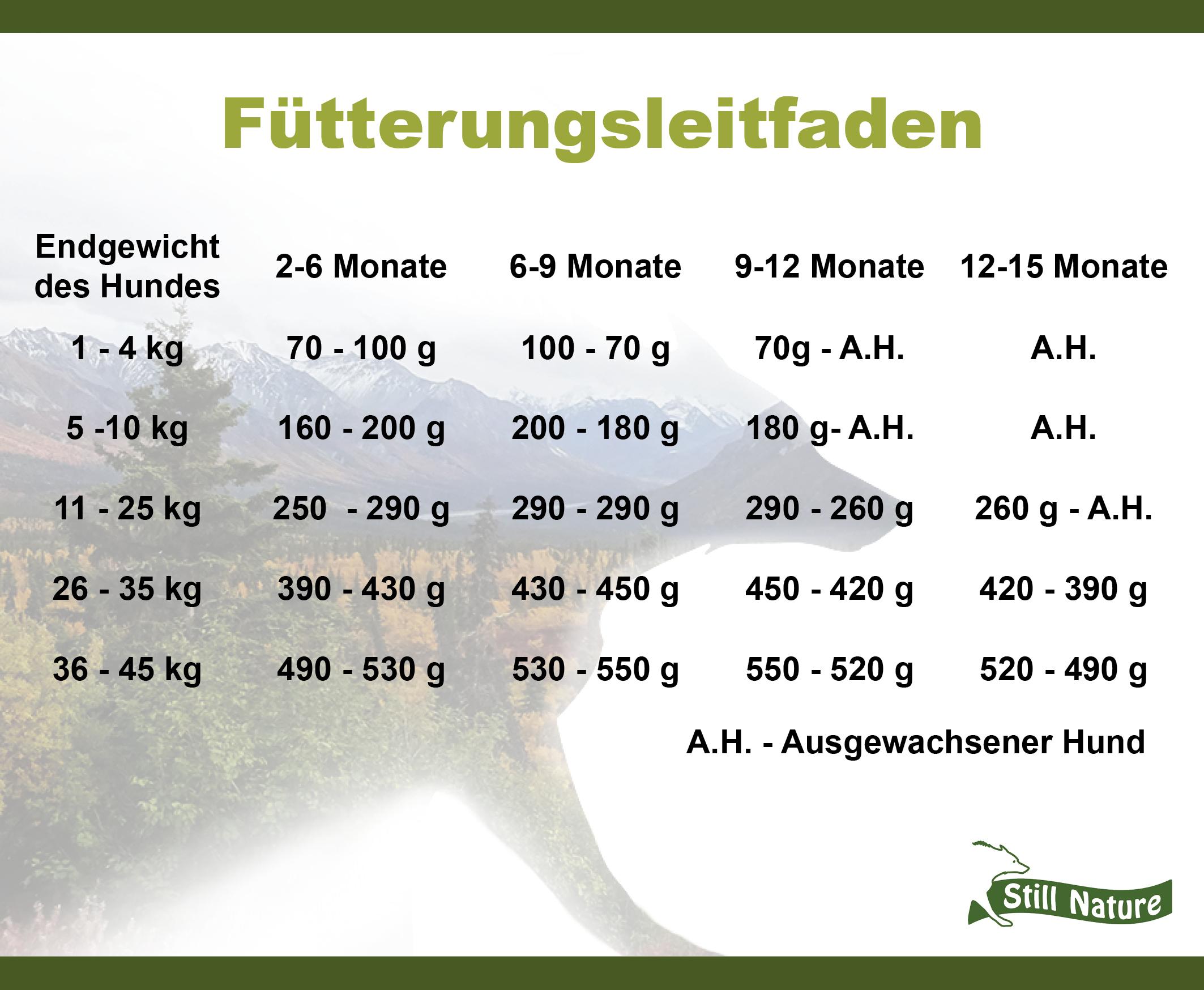 Hier findest du den Fütterungsleitfaden für die Still Nature Sorte Lachs mit Schellfisch und Blue Wittling für Welpen und Junghunde