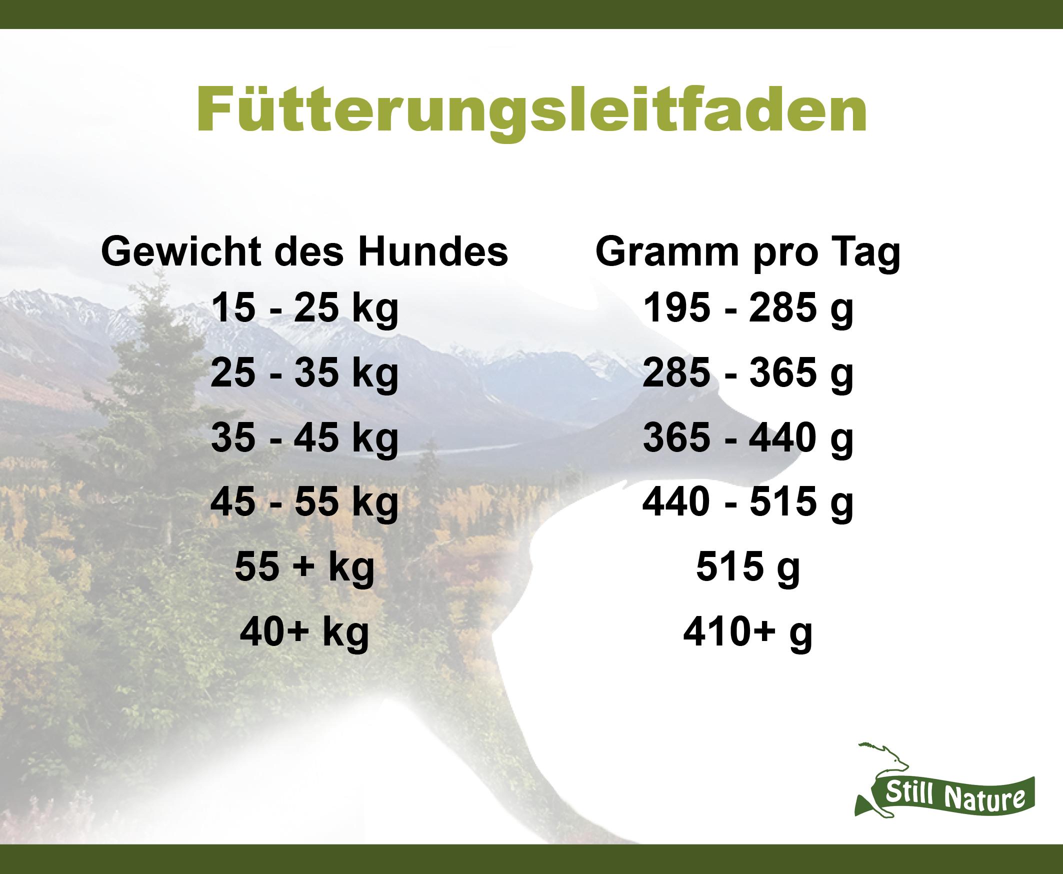 Hier findet du den Fütterungsleitfaden für die Still Nature Sorte Pute für große Hunderassen