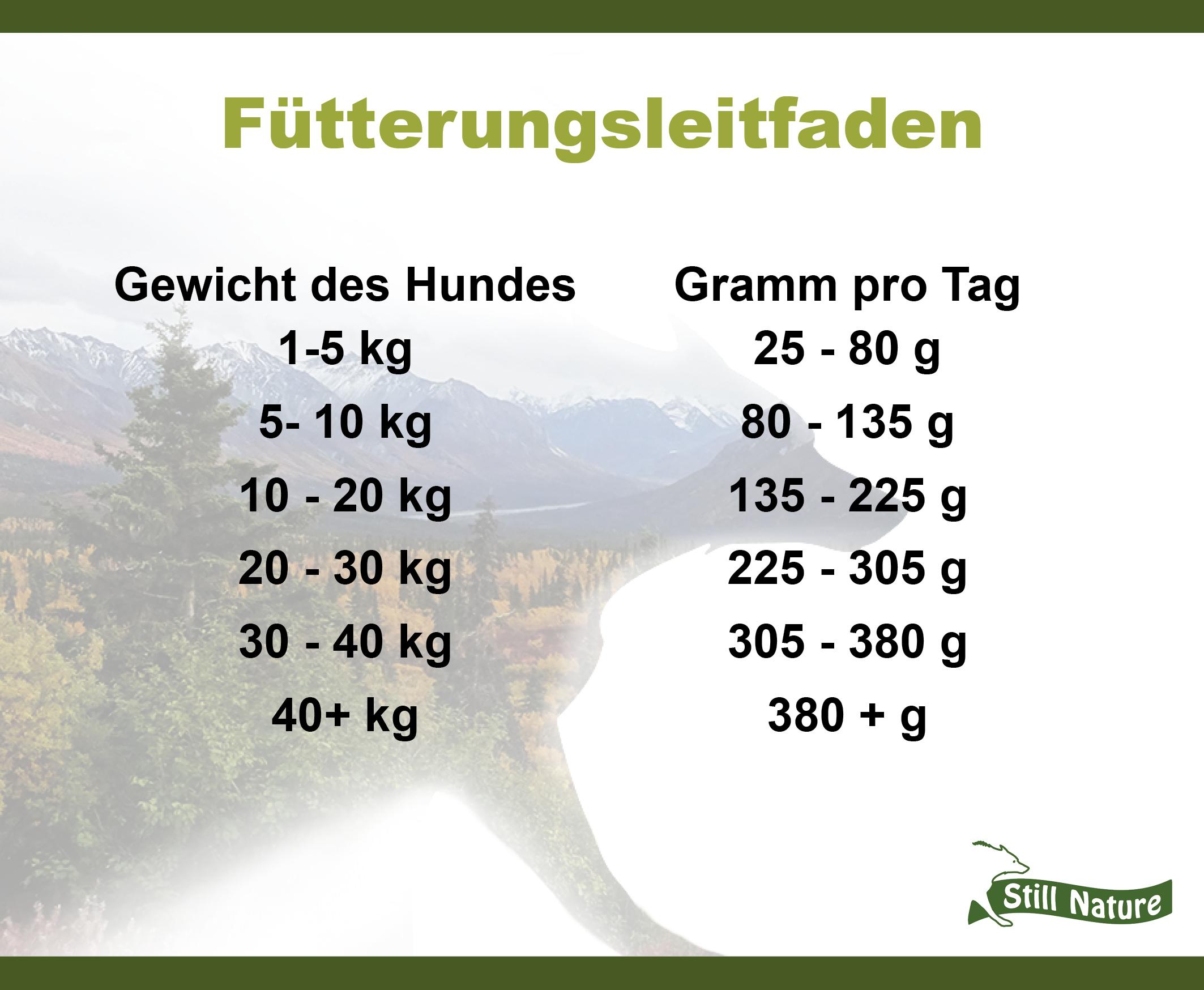 Hier findest du den Fütterungsleitfaden für die Still Nature Sorte Forelle und Lachs für Senioren und übergewichtige Hunde