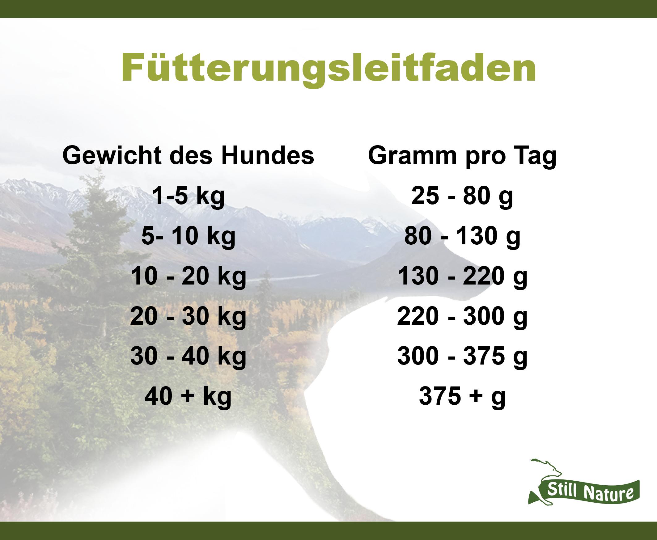 Hier findest du den Fütterungsleitfaden für die Still Natire Sorte 65% Rind mit Superfoods